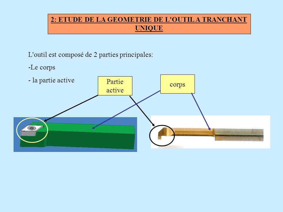 2: ETUDE DE LA GEOMETRIE DE L'OUTIL A TRANCHANT UNIQUE L'outil est composé de 2 parties principales: - -Le corps - - la partie active Partie active co