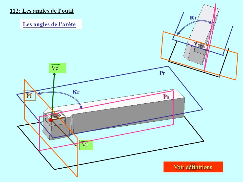 112: Les angles de l'outil Vc Vf Voir définitions Voir définitions Les angles de l'arête Pr Pf Ps κrκr κrκr