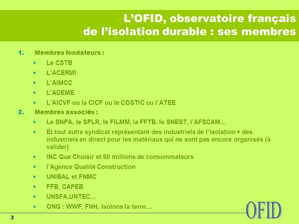 3 LOFID, observatoire français de lisolation durable : ses membres 1.Membres fondateurs : Le CSTB LACERMI LAIMCC LADEME LAICVF ou la CICF ou le COSTIC ou lATEE 2.Membres associés : Le SNPA, le SPLR, le FILMM, la FFTB, le SNEST, lAFSCAM… Et tout autre syndicat représentant des industriels de lisolation + des industriels en direct pour les matériaux qui ne sont pas encore organisés (à valider) INC Que Choisir et 60 millions de consommateurs lAgence Qualité Construction UNIBAL et FNMC FFB, CAPEB UNSFA,UNTEC… ONG : WWF, FNH, Isolons la terre…