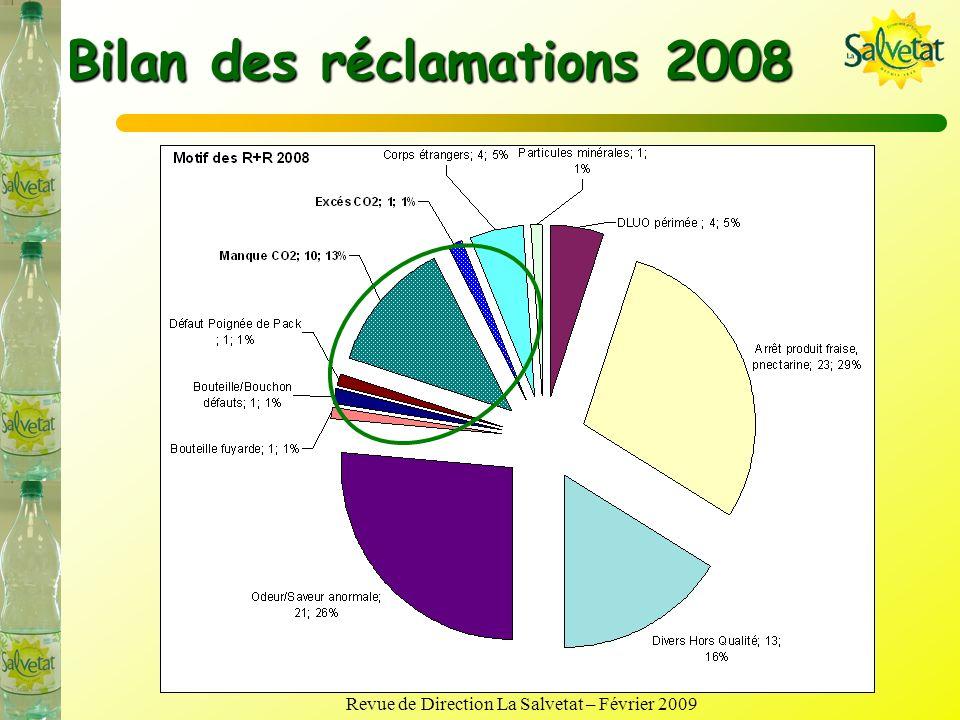 Bilan des réclamations 2008 Ratio réclamations = 0,46 < 0,57 (dont 0 SA) Ratio réclamations + remarques = 0,92 (0,65 hors arrêts produits) > 0,75 Dont