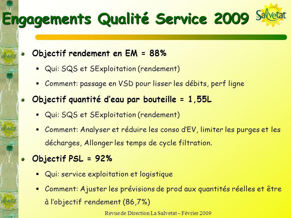Revue de Direction La Salvetat – Février 2009 Bilan Qualité Service 2008 Rendement eau minérale= 86,9% (<90%) Quantité deau (EV+EM) par bouteilles= 1,