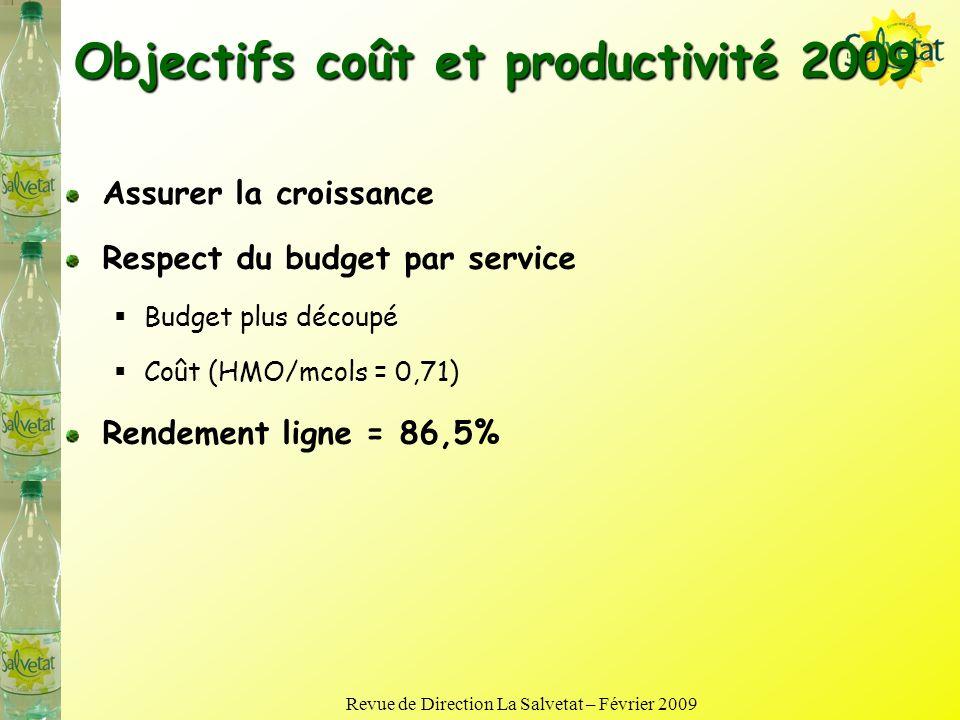 Bilan coûts et productivité 2008 Courbes rendements Faits marquants