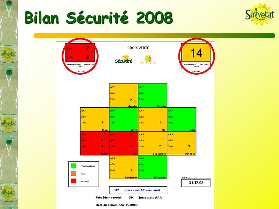 Bilan des réclamations 2008 Ratio réclamations = 0,46 < 0,57 (dont 0 SA) Ratio réclamations + remarques = 0,92 (0,65 hors arrêts produits) > 0,75 Dont 12 réclamations sur lincident stocks avancés à Casino Toulon