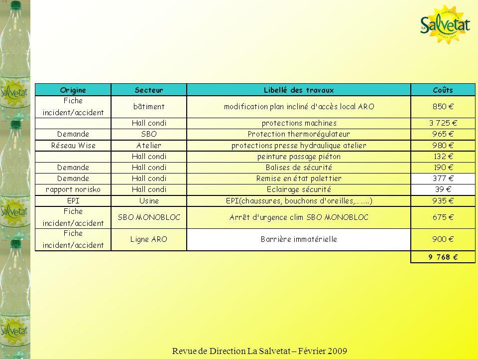 La Salvetat carbon footprint pack improvement Example : La Salvetat PET ½ palette France -18g 157,5g 13g 60,5g 213g Plume project (37g preform) -18g 1