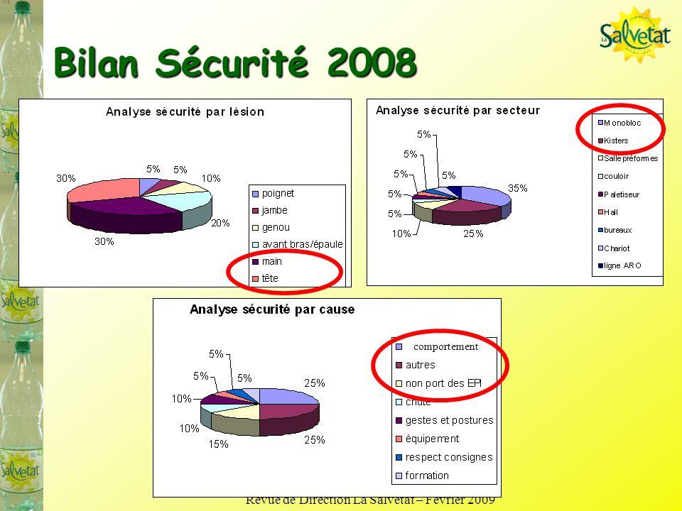 Revue de Direction La Salvetat – Février 2009 Bilan Sécurité 2008 comportement