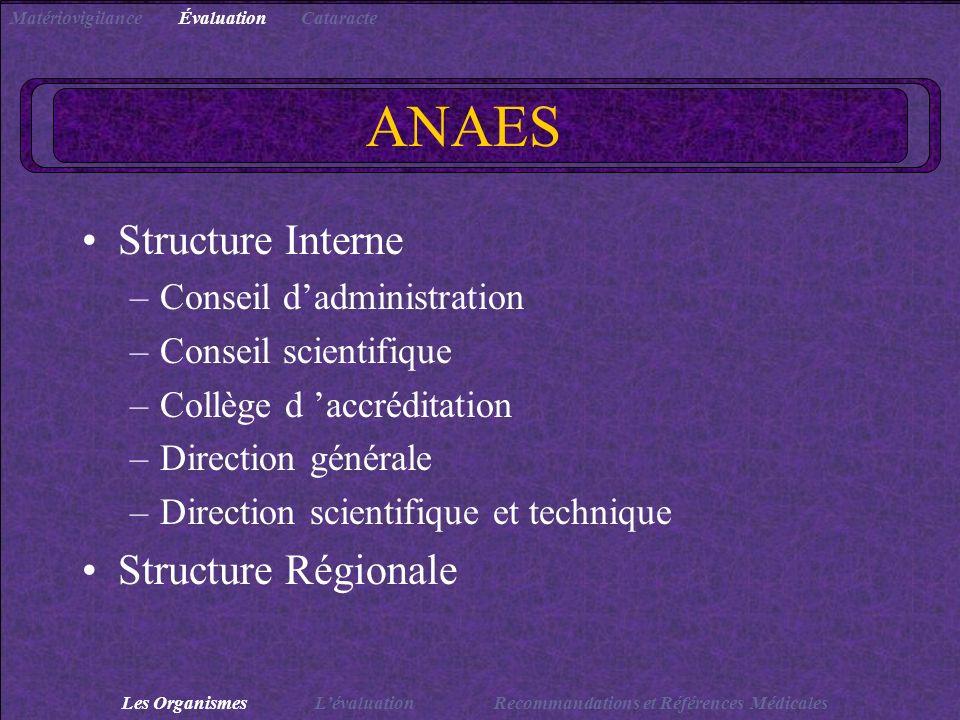 ANAES Structure Interne –Conseil dadministration –Conseil scientifique –Collège d accréditation –Direction générale –Direction scientifique et techniq