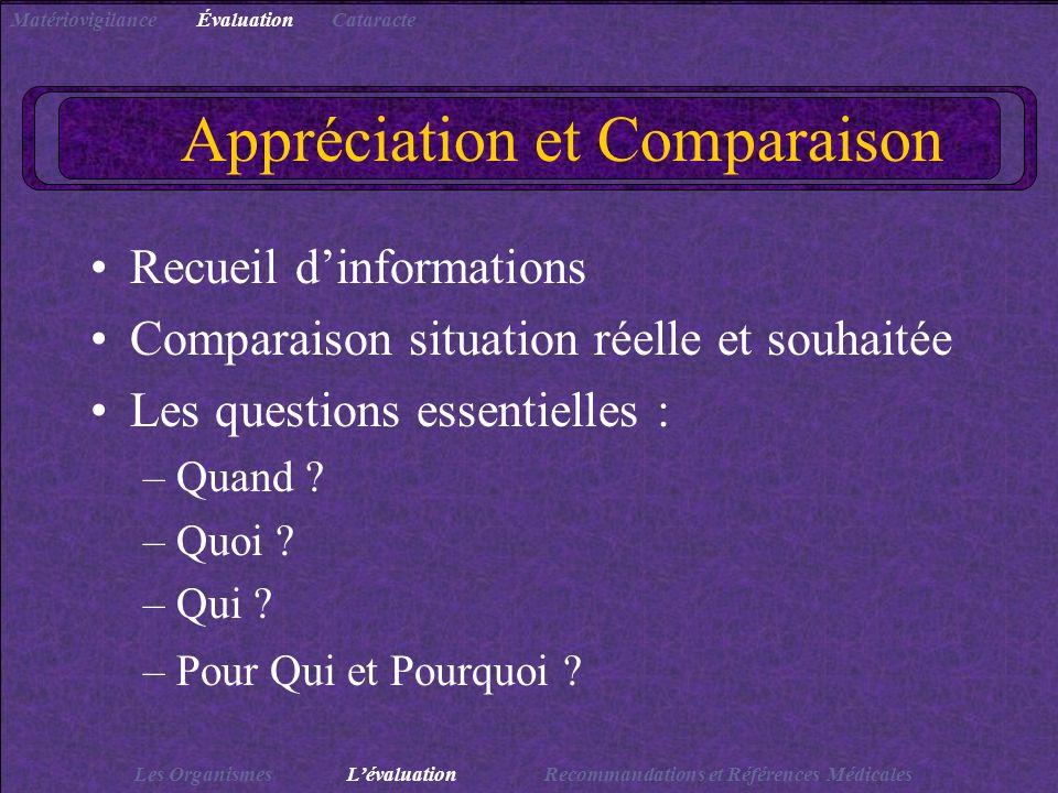 Appréciation et Comparaison Recueil dinformations Comparaison situation réelle et souhaitée Les questions essentielles : –Quand ? –Quoi ? –Qui ? –Pour