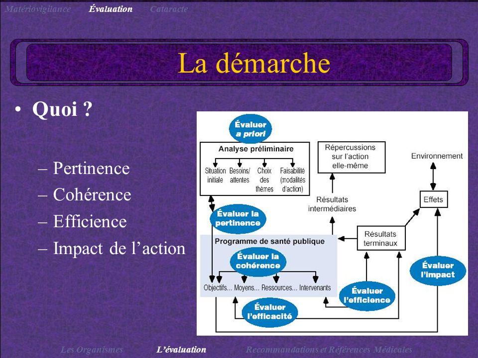 La démarche Quoi ? –Pertinence –Cohérence –Efficience –Impact de laction Les OrganismesLévaluationRecommandations et Références Médicales Matériovigil