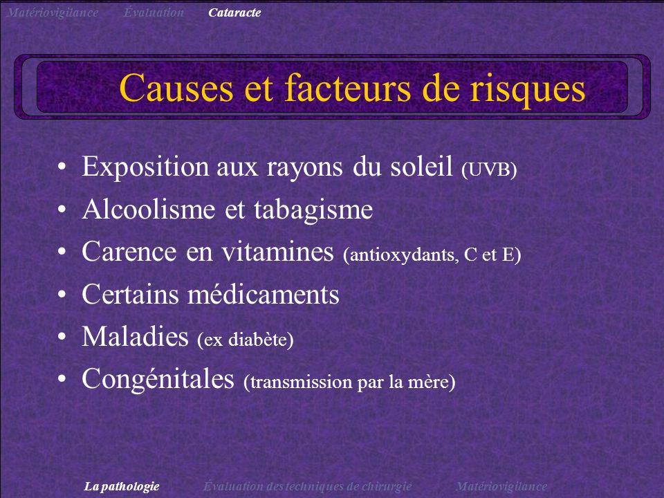 Causes et facteurs de risques Exposition aux rayons du soleil (UVB) Alcoolisme et tabagisme Carence en vitamines (antioxydants, C et E) Certains médic