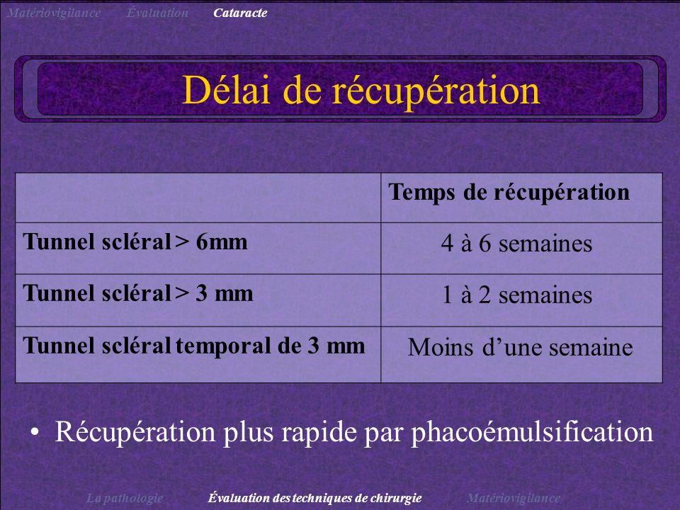 Délai de récupération Récupération plus rapide par phacoémulsification Temps de récupération Tunnel scléral > 6mm 4 à 6 semaines Tunnel scléral > 3 mm