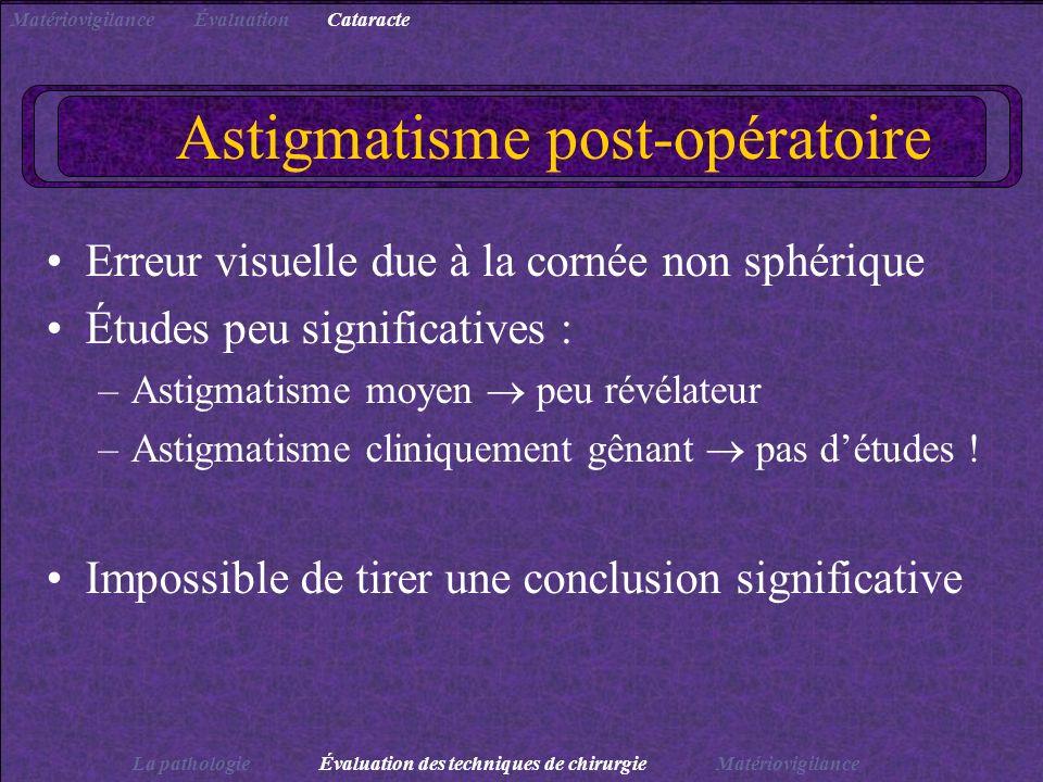 Astigmatisme post-opératoire Erreur visuelle due à la cornée non sphérique Études peu significatives : –Astigmatisme moyen peu révélateur –Astigmatism