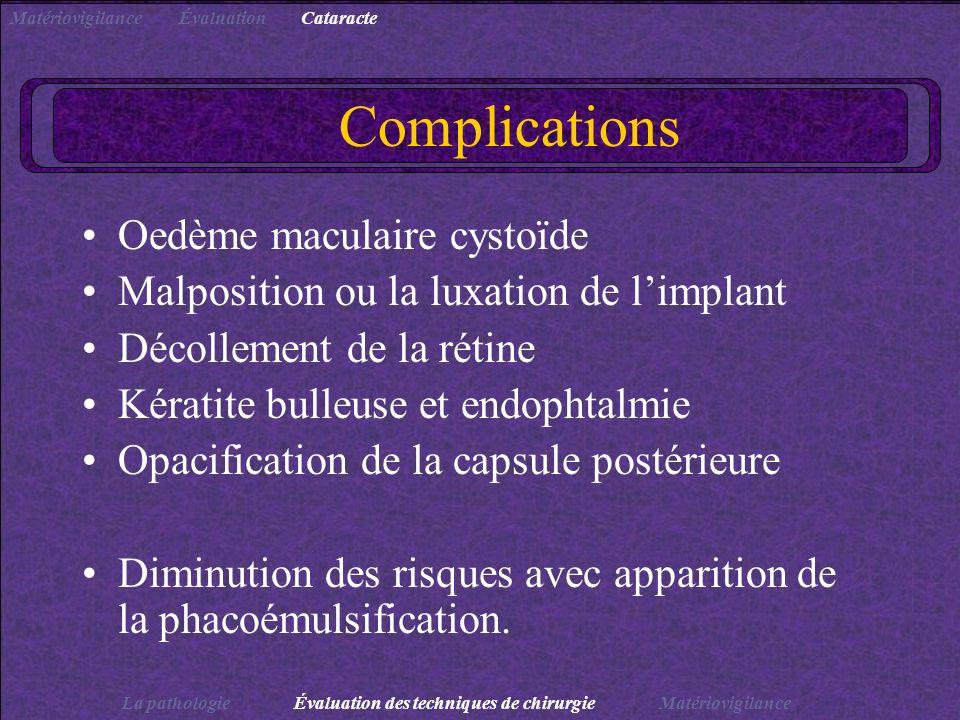 Complications Oedème maculaire cystoïde Malposition ou la luxation de limplant Décollement de la rétine Kératite bulleuse et endophtalmie Opacificatio