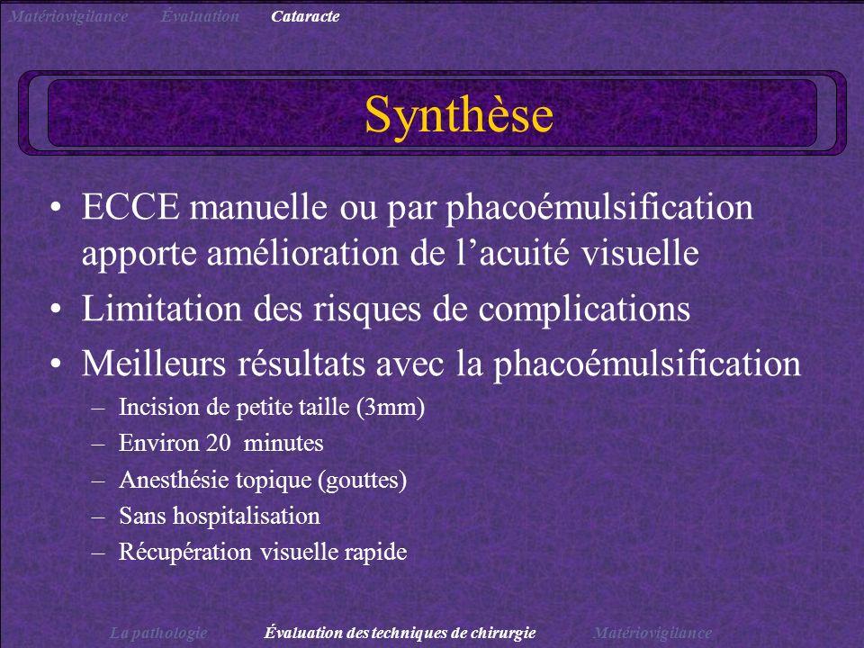 Synthèse ECCE manuelle ou par phacoémulsification apporte amélioration de lacuité visuelle Limitation des risques de complications Meilleurs résultats