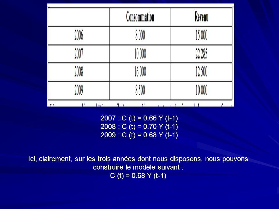 4) La construction du modèle de CPP a) Les hypothèses du modèle b) La construction des courbes de demande et doffre