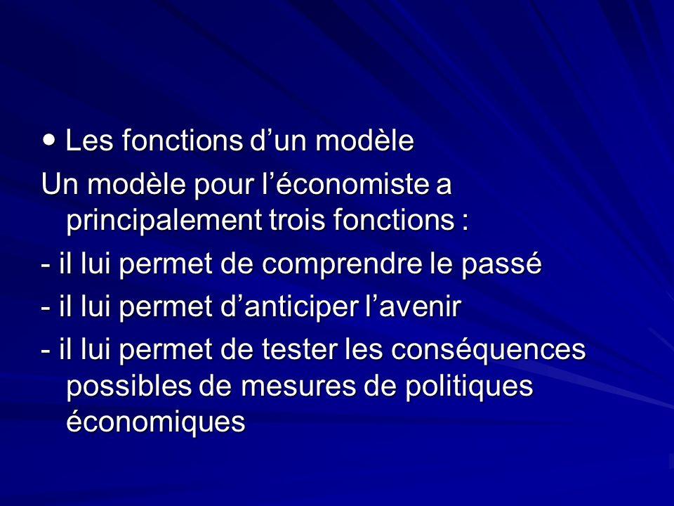 Les fonctions dun modèle Les fonctions dun modèle Un modèle pour léconomiste a principalement trois fonctions : - il lui permet de comprendre le passé