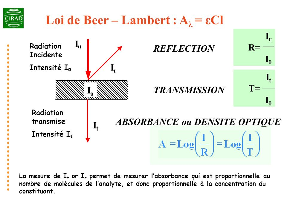 IaIa I0I0 ItIt IrIr REFLECTION TRANSMISSION I r R= I 0 I t T= I 0 ABSORBANCE ou DENSITE OPTIQUE Loi de Beer – Lambert : A λ = εCl Radiation Incidente Intensité I 0 Radiation transmise Intensité I t La mesure de I t or I r permet de mesurer labsorbance qui est proportionnelle au nombre de molécules de lanalyte, et donc proportionnelle à la concentration du constituant.