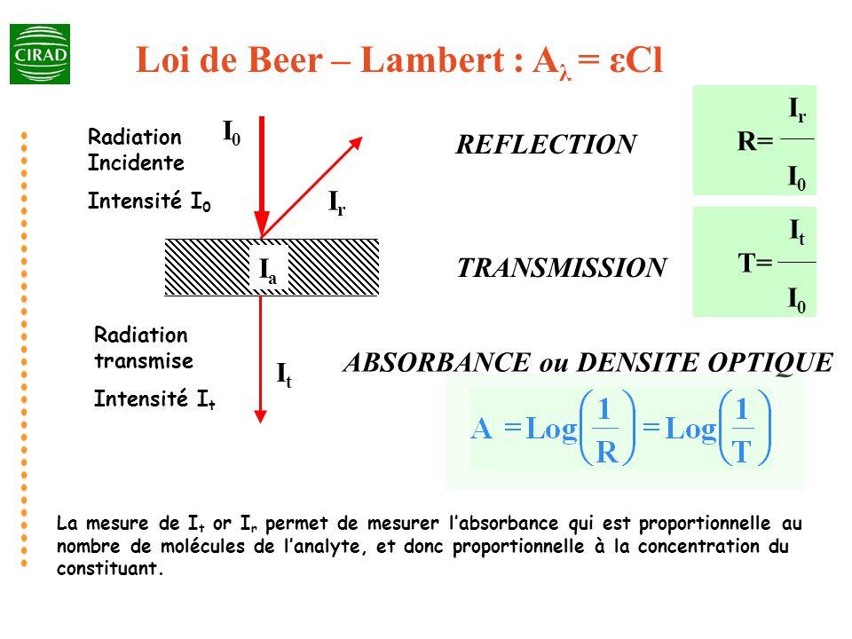 IaIa I0I0 ItIt IrIr REFLECTION TRANSMISSION I r R= I 0 I t T= I 0 ABSORBANCE ou DENSITE OPTIQUE Loi de Beer – Lambert : A λ = εCl Radiation Incidente