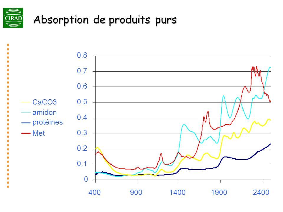 Absorption de produits purs 0 0.1 0.2 0.3 0.4 0.5 0.6 0.7 0.8 400900140019002400 protéines CaCO3 amidon Met