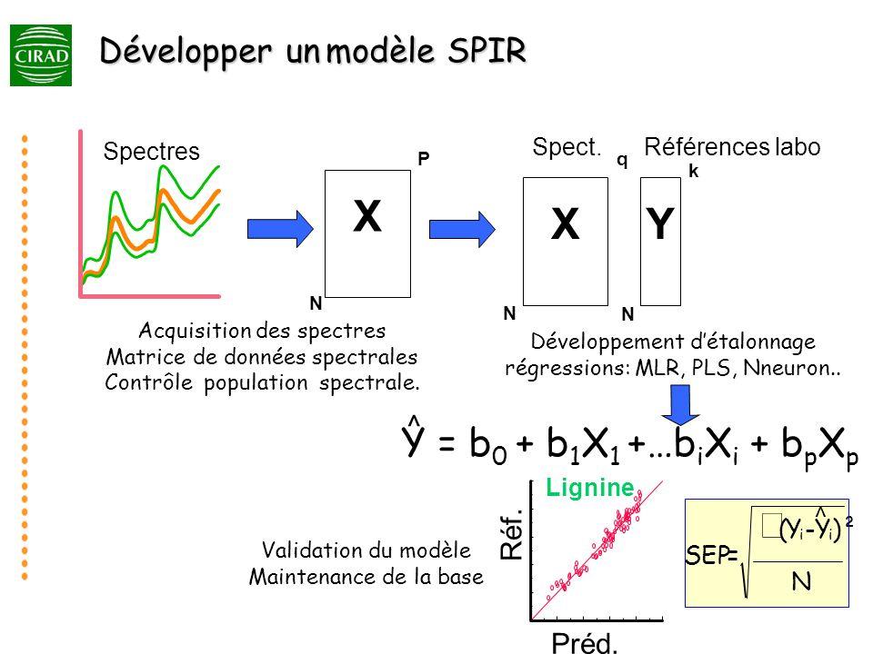 X N P Acquisition des spectres Matrice de données spectrales Contrôle population spectrale. N X q Y k N Développement détalonnage régressions: MLR, PL