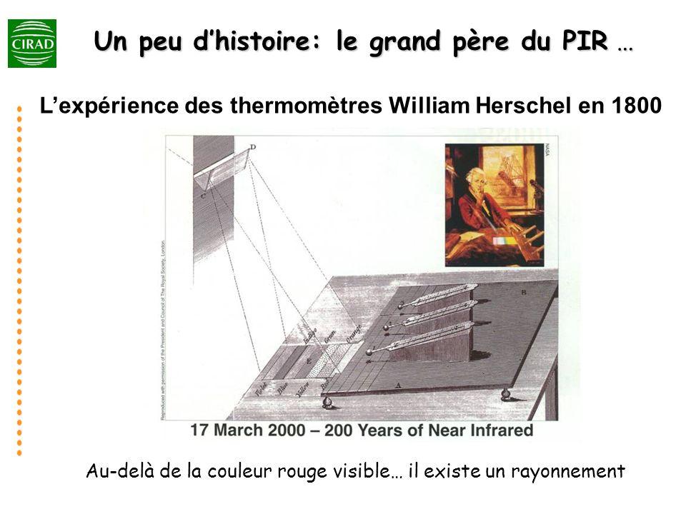 Lexpérience des thermomètres William Herschel en 1800 Un peu dhistoire: le grand père du PIR … Au-delà de la couleur rouge visible… il existe un rayon