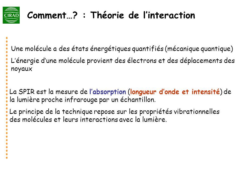 Comment…? : Théorie de linteraction La SPIR est la mesure de labsorption (longueur donde et intensité) de la lumière proche infrarouge par un échantil