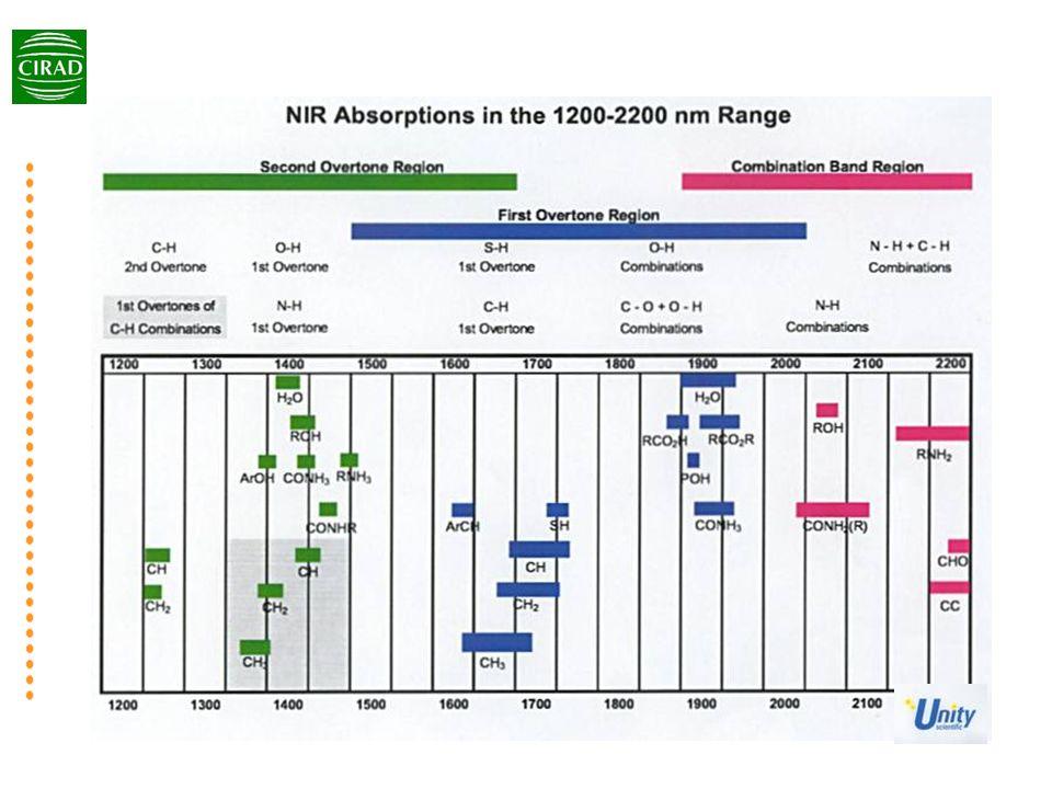 Spectromètre NIRsystem 6500 à passeur déchantillons automatique grande capacité Modifié daprès CIRAD, Montpellier 200 / jour De laboratoire Appareillage