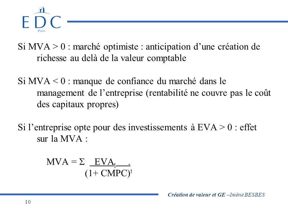 Création de valeur et GE –Imène BESBES 10 Si MVA > 0 : marché optimiste : anticipation dune création de richesse au delà de la valeur comptable Si MVA