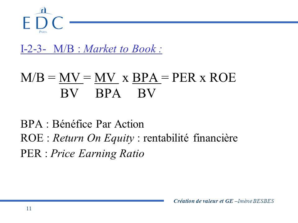 Création de valeur et GE –Imène BESBES 11 I-2-3- M/B : Market to Book : M/B = MV = MV x BPA = PER x ROE BV BPA BV BPA : Bénéfice Par Action ROE : Retu