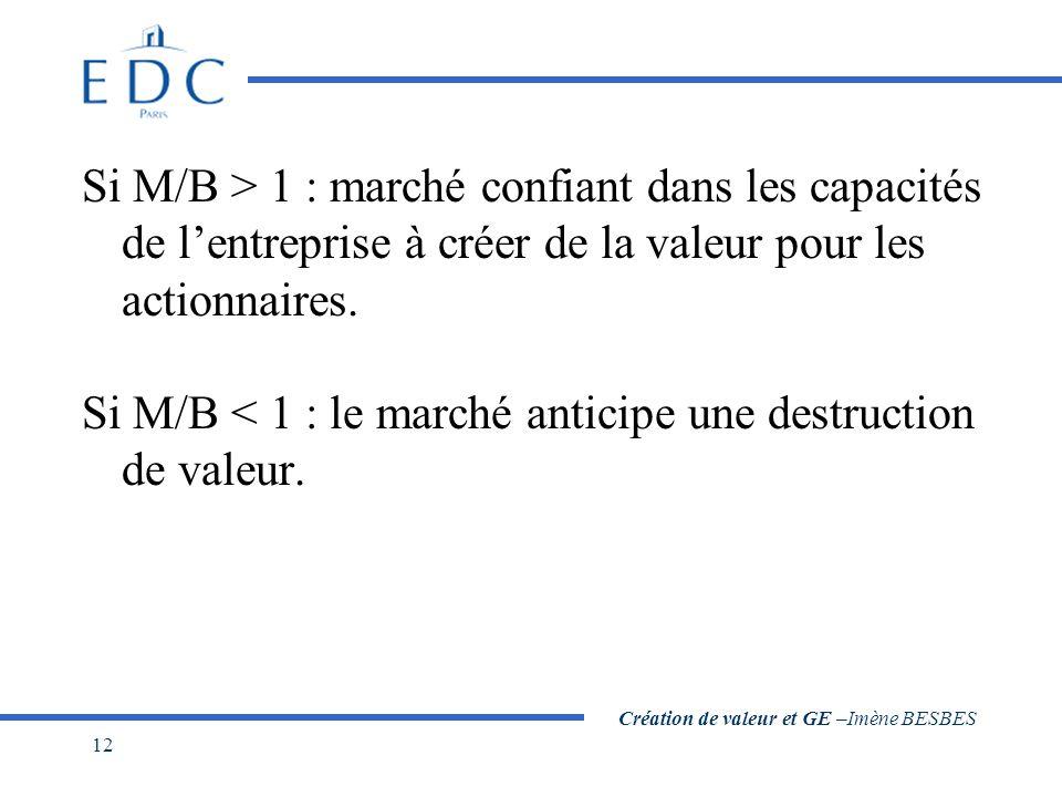 Création de valeur et GE –Imène BESBES 12 Si M/B > 1 : marché confiant dans les capacités de lentreprise à créer de la valeur pour les actionnaires. S