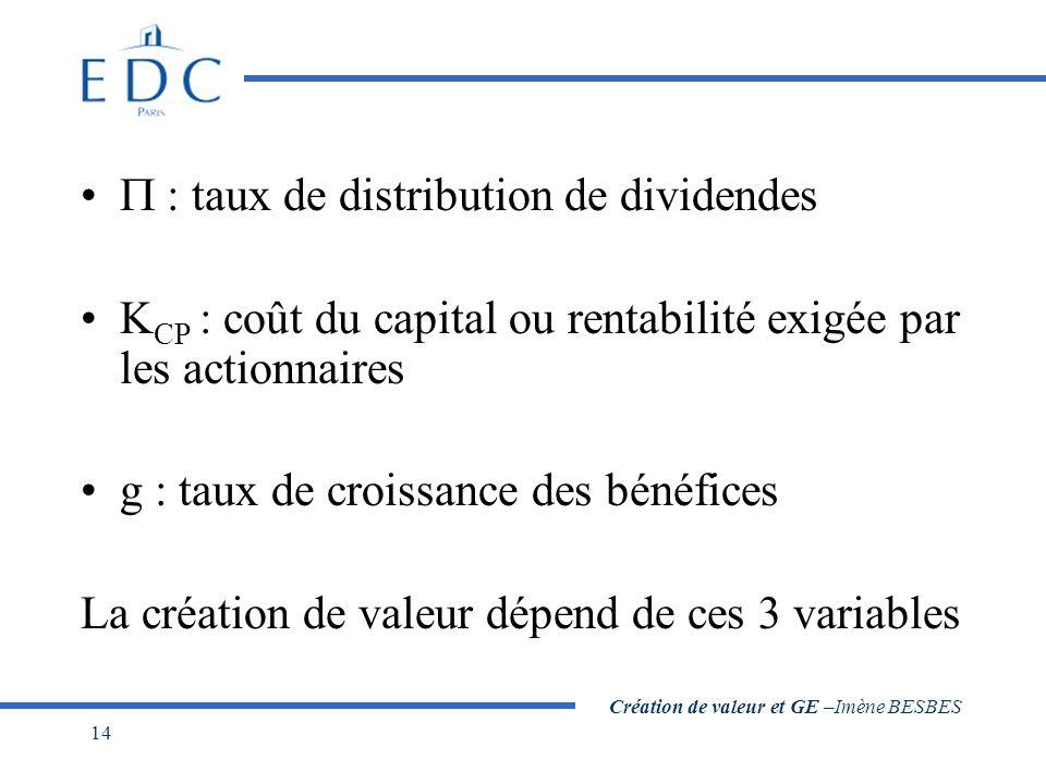 Création de valeur et GE –Imène BESBES 14 : taux de distribution de dividendes K CP : coût du capital ou rentabilité exigée par les actionnaires g : t