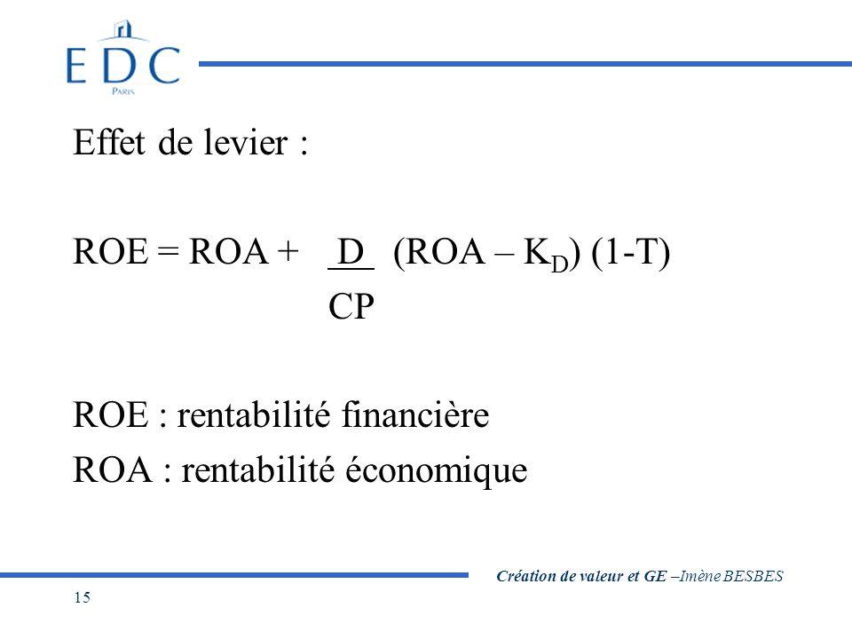 Création de valeur et GE –Imène BESBES 15 Effet de levier : ROE = ROA + D (ROA – K D ) (1-T) CP ROE : rentabilité financière ROA : rentabilité économi