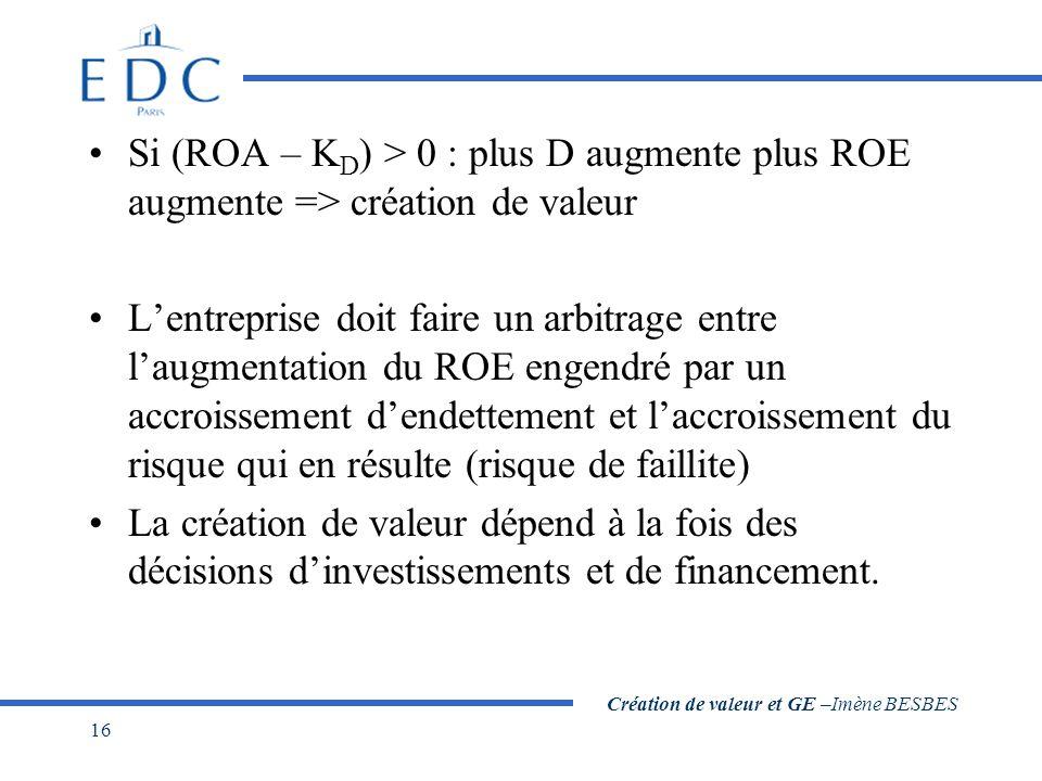 Création de valeur et GE –Imène BESBES 16 Si (ROA – K D ) > 0 : plus D augmente plus ROE augmente => création de valeur Lentreprise doit faire un arbi