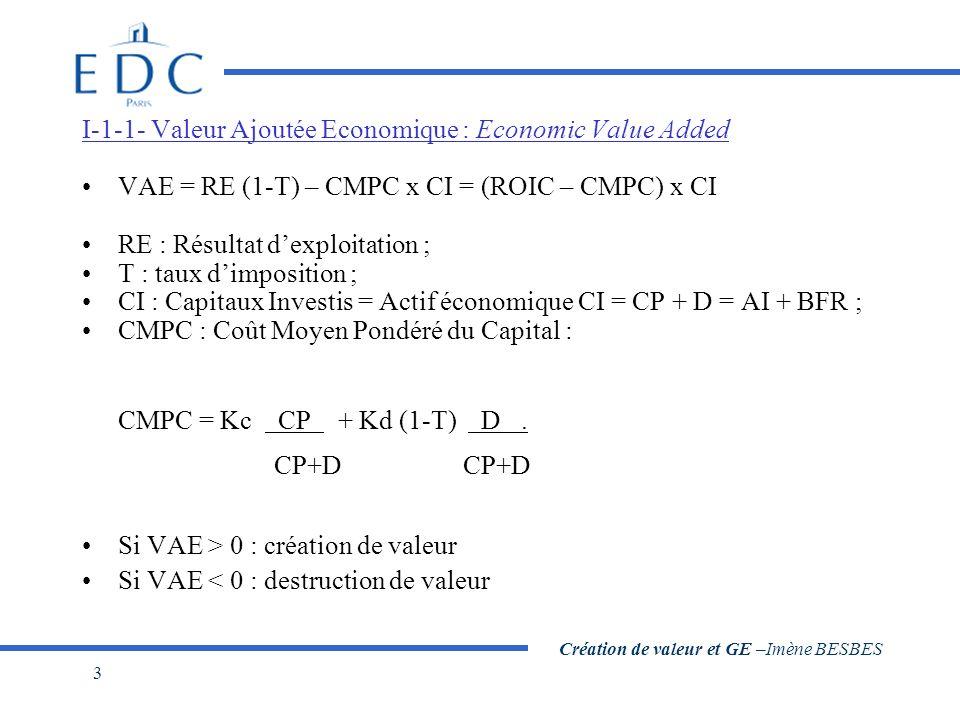 Création de valeur et GE –Imène BESBES 3 I-1-1- Valeur Ajoutée Economique : Economic Value Added VAE = RE (1-T) – CMPC x CI = (ROIC – CMPC) x CI RE :