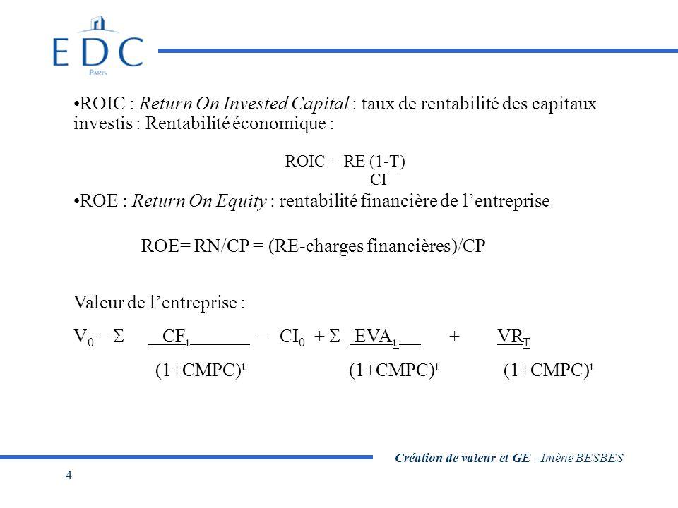 Création de valeur et GE –Imène BESBES 4 ROIC : Return On Invested Capital : taux de rentabilité des capitaux investis : Rentabilité économique : ROIC