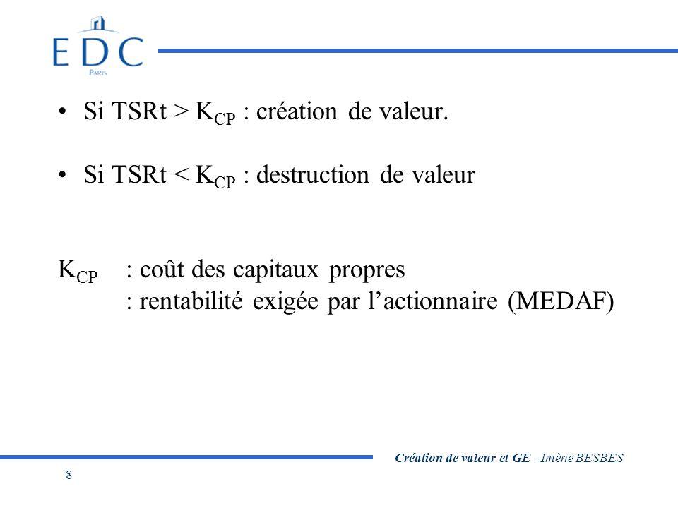 Création de valeur et GE –Imène BESBES 8 Si TSRt > K CP : création de valeur. Si TSRt < K CP : destruction de valeur K CP : coût des capitaux propres