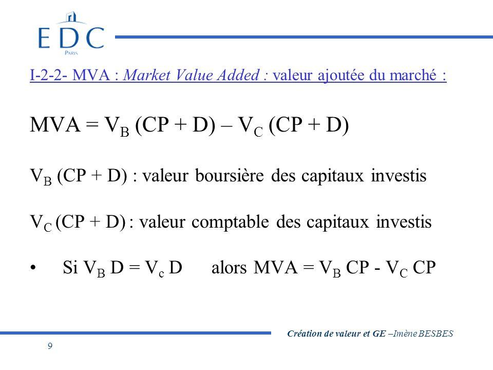 Création de valeur et GE –Imène BESBES 9 I-2-2- MVA : Market Value Added : valeur ajoutée du marché : MVA = V B (CP + D) – V C (CP + D) V B (CP + D) :