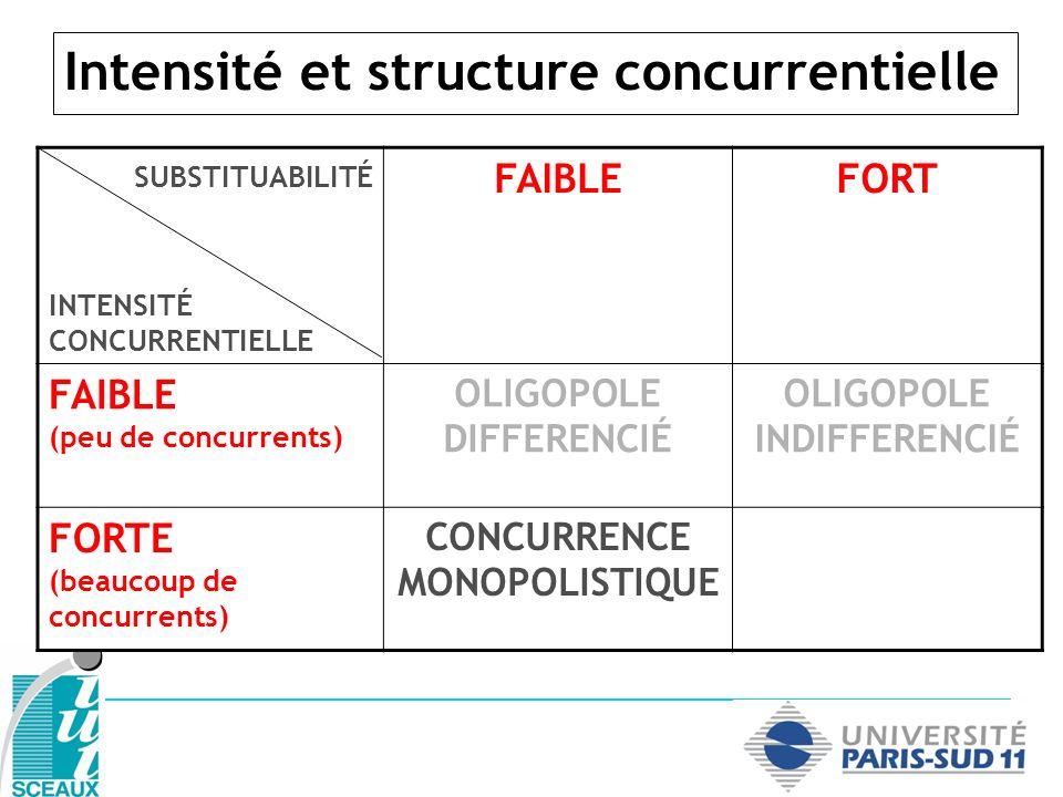 Intensité et structure concurrentielle SUBSTITUABILITÉ INTENSITÉ CONCURRENTIELLE FAIBLEFORT FAIBLE (peu de concurrents) OLIGOPOLE DIFFERENCIÉ OLIGOPOLE INDIFFERENCIÉ FORTE (beaucoup de concurrents) CONCURRENCE MONOPOLISTIQUE CONCURRENCE PURE ET PARFAITE