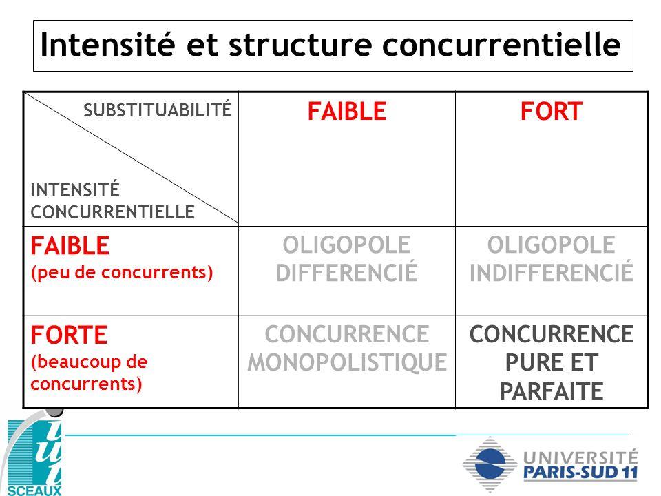 Risques et structure concurrentielle SUBSTITUABILITÉ INTENSITÉ CONCURRENTIELLE FAIBLEFORT FAIBLE (peu de concurrents) OLIGOPOLE DIFFERENCIÉ Nouveaux entrants OLIGOPOLE INDIFFERENCIÉ FORTE (beaucoup de concurrents) CONCURRENCE MONOPOLISTIQUE CONCURRENCE PURE ET PARFAITE