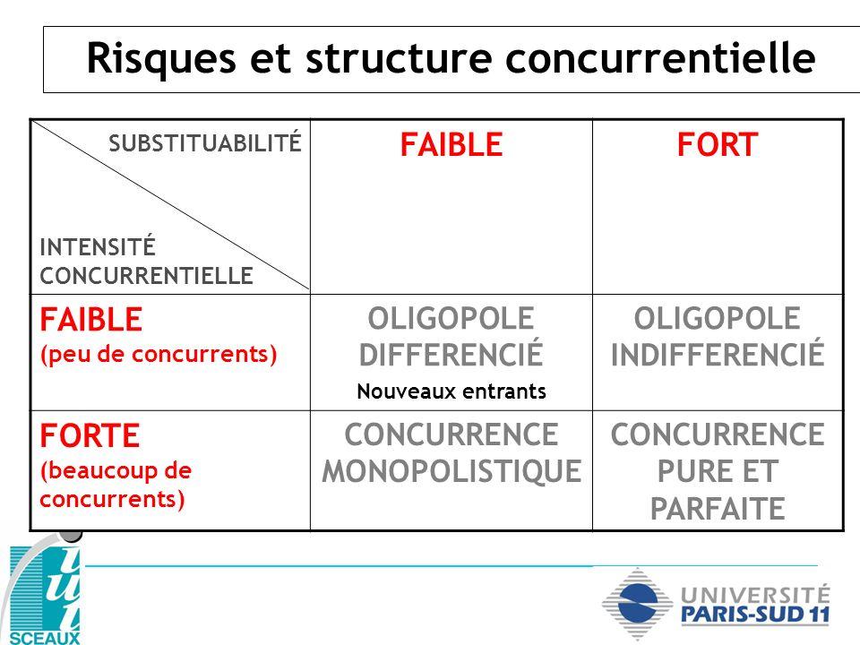 Risques et structure concurrentielle SUBSTITUABILITÉ INTENSITÉ CONCURRENTIELLE FAIBLEFORT FAIBLE (peu de concurrents) OLIGOPOLE DIFFERENCIÉ Nouveaux entrants OLIGOPOLE INDIFFERENCIÉ Affrontement FORTE (beaucoup de concurrents) CONCURRENCE MONOPOLISTIQUE CONCURRENCE PURE ET PARFAITE