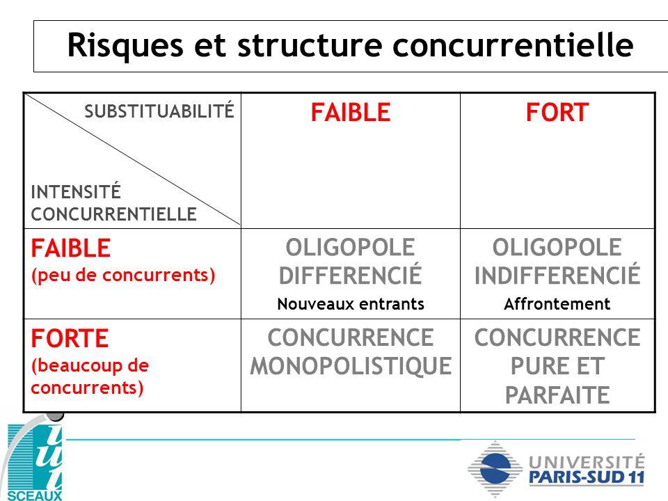 Risques et structure concurrentielle SUBSTITUABILITÉ INTENSITÉ CONCURRENTIELLE FAIBLEFORT FAIBLE (peu de concurrents) OLIGOPOLE DIFFERENCIÉ Nouveaux entrants OLIGOPOLE INDIFFERENCIÉ Affrontement FORTE (beaucoup de concurrents) CONCURRENCE MONOPOLISTIQUE Entente CONCURRENCE PURE ET PARFAITE