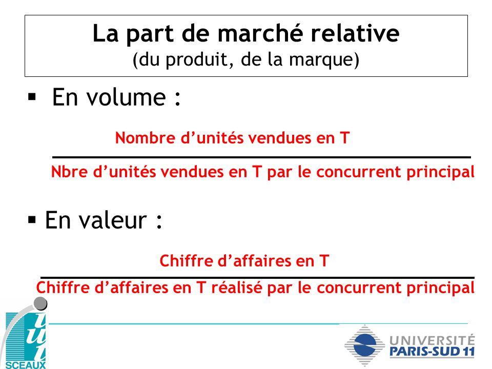 Exemple dapplication ActivitéChiffre daffaires (en K) Part de marché Part de marché relative MARQUE A 2 400 MARQUE B 6 000 MARQUE C 3 600 Total12 000