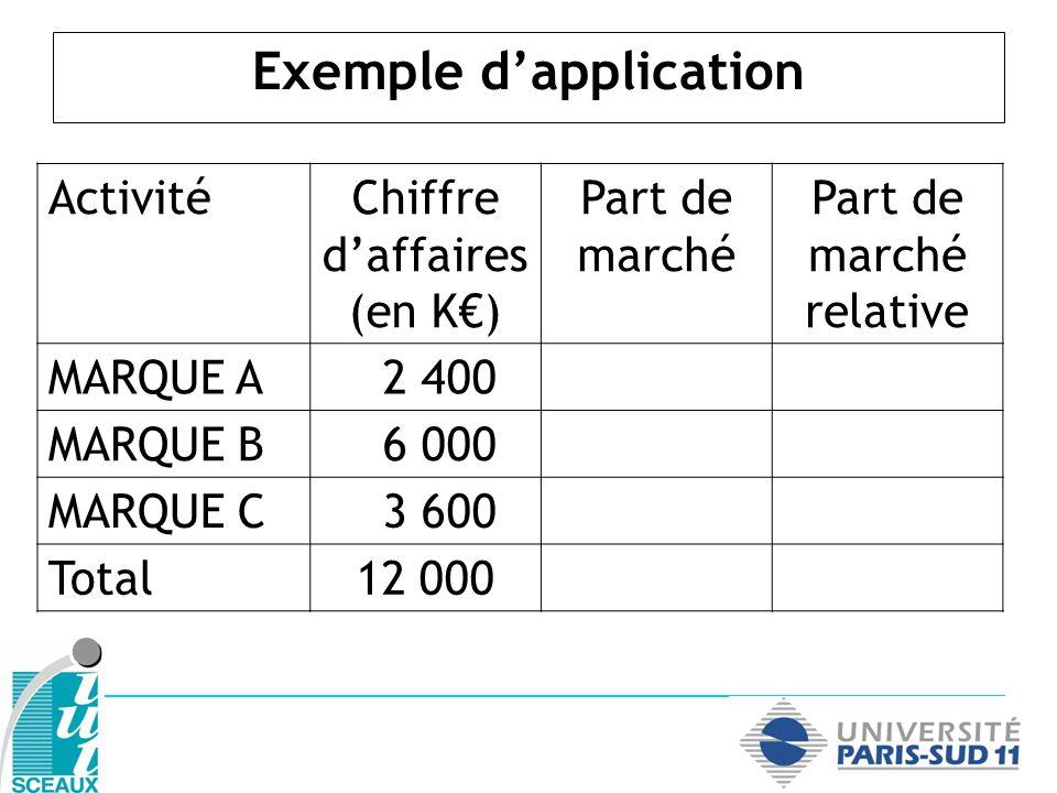 Exemple dapplication ActivitéChiffre daffaires (en K) Part de marché Part de marché relative MARQUE A 2 40020 % MARQUE B 6 000 MARQUE C 3 600 Total12 000