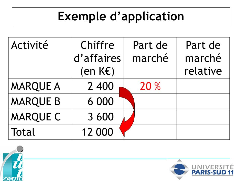 Exemple dapplication ActivitéChiffre daffaires (en K) Part de marché Part de marché relative MARQUE A 2 40020 % MARQUE B 6 00050 % MARQUE C 3 600 Total12 000