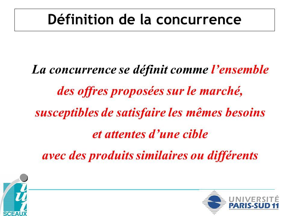 Définition et types de concurrence Lintensité et la structure concurrentielle dun marché Lanalyse de la position concurrentielle dune entreprise