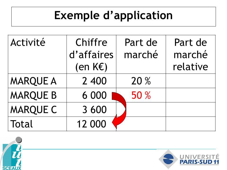 Exemple dapplication ActivitéChiffre daffaires (en K) Part de marché Part de marché relative MARQUE A 2 40020 % MARQUE B 6 00050 % MARQUE C 3 60030 % Total12 000