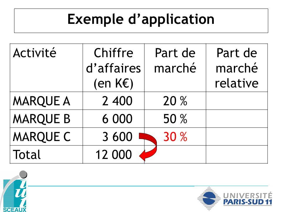 Exemple dapplication ActivitéChiffre daffaires (en K) Part de marché Part de marché relative MARQUE A 2 40020 %0,4 MARQUE B 6 00050 % MARQUE C 3 60030 % Total12 000