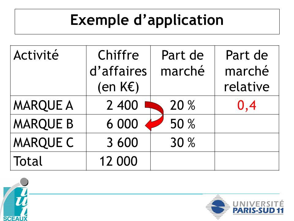 Exemple dapplication ActivitéChiffre daffaires (en K) Part de marché Part de marché relative MARQUE A 2 40020 %0,4 MARQUE B 6 00050 %1,66 MARQUE C 3 60030 % Total12 000