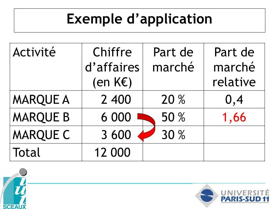 Exemple dapplication ActivitéChiffre daffaires (en K) Part de marché Part de marché relative MARQUE A 2 40020 %0,4 MARQUE B 6 00050 %1,66 MARQUE C 3 60030 %0,6 Total12 000