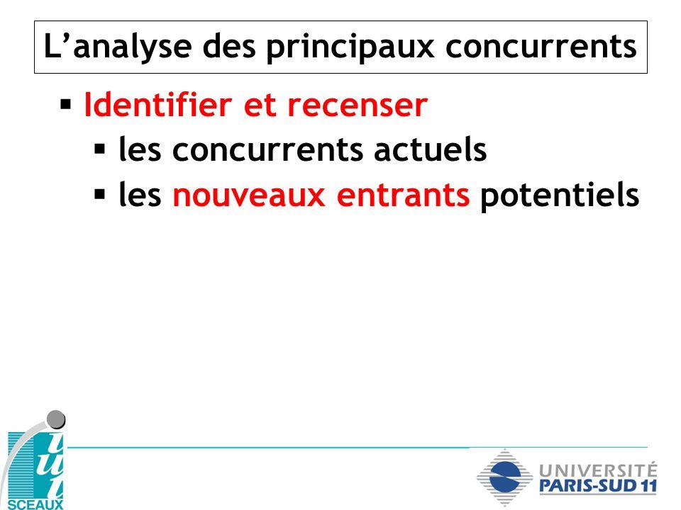Identifier et recenser les concurrents actuels les nouveaux entrants potentiels Évaluer leur positionnement Lanalyse des principaux concurrents