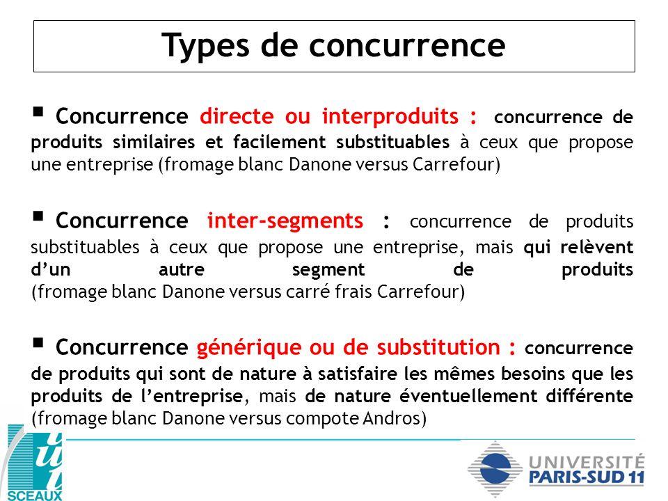 Intensité et structure concurrentielle 1.